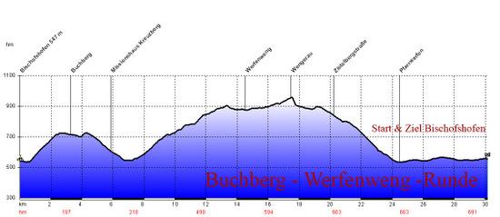 Profil RR Buchberg Werfenwengrunde.jpg