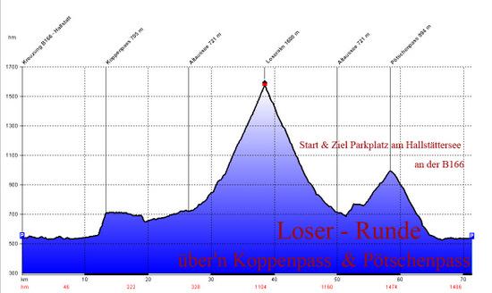 Profil RR Loserrunde-1.jpg