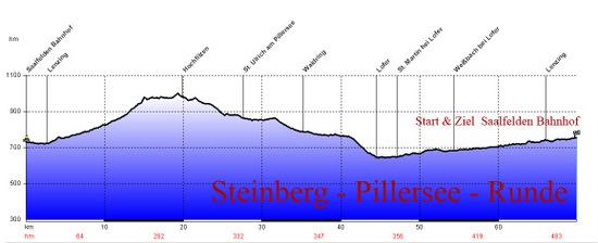 profil steinbergPillerseerunde.jpg