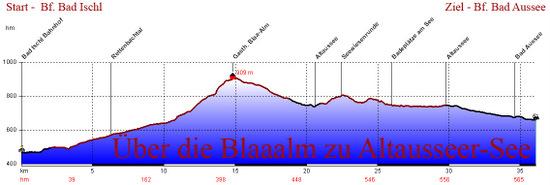profil Blaaalm Altaussee.jpg